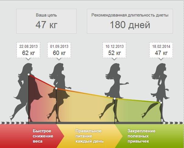 Субъективные показатели при похудении (Часть 1)